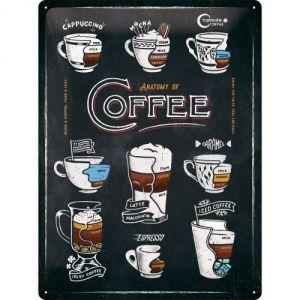 Cartello Anatomy of Coffee